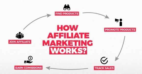 Affiliate Marketing --- A Brief Introduction, how it workes and well-reputed Websites